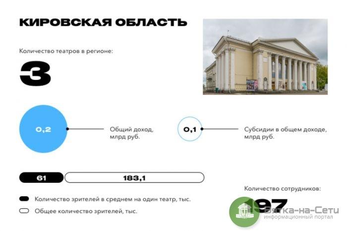 Киров вошел в топ-10 самых театральных регионов России по версии Forbes
