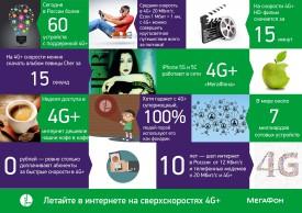 «МегаФон» запустил сеть 4G+ еще в 4 городах и 8 поселках Кировской области