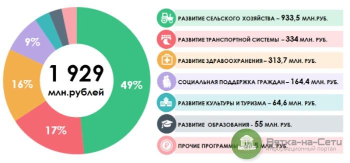 Кировская область получила более 9 млрд из федерального бюджета